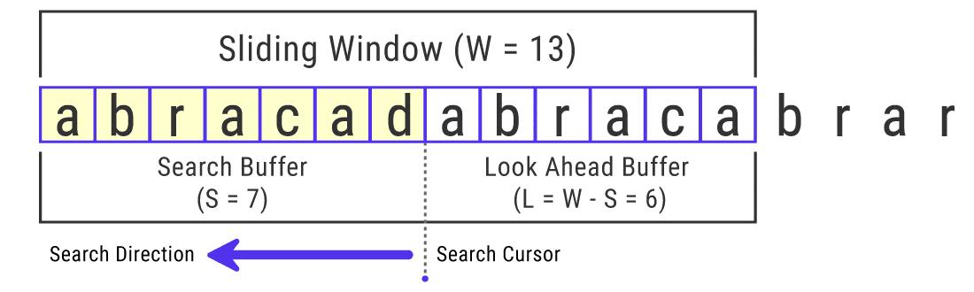 LZ77 kodlama algoritmasının bir örneği