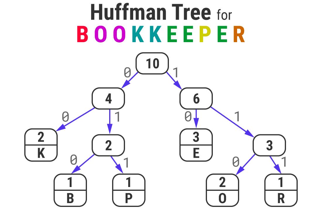 """""""BOOKKEEPER"""" kelimesi için Huffman Ağacı"""