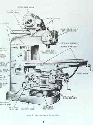 VAN NORMAN 28, 28A, 38M, 38MA, 38MEA Milling Machine