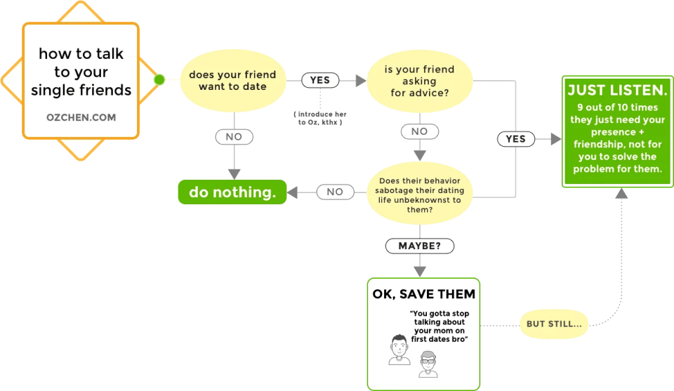 flowchart-how-not-talk-to-single-friends