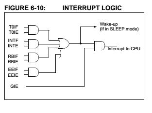 int_logic
