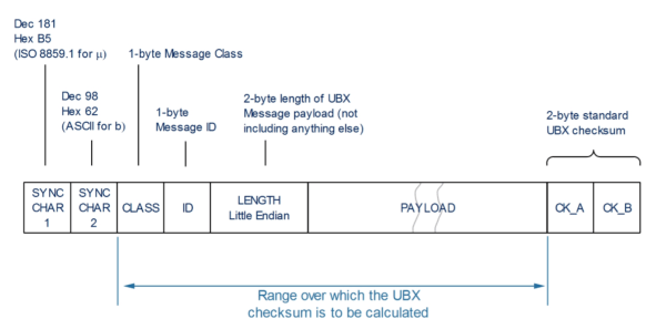 UBX Protocol