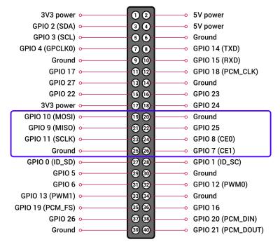 Raspberry Pi SPI pins