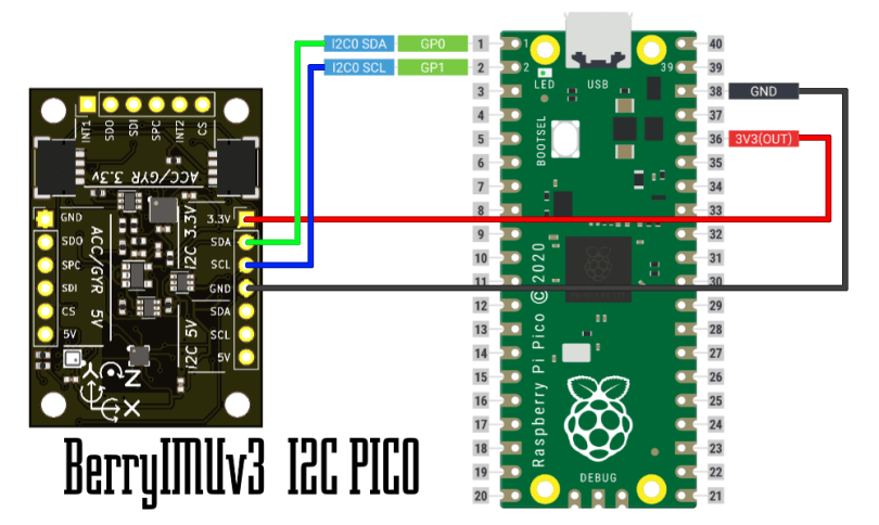 Raspberry Pi Pico and BerryIM