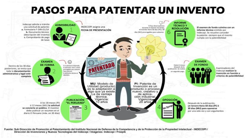 Pasos para patentar un invento