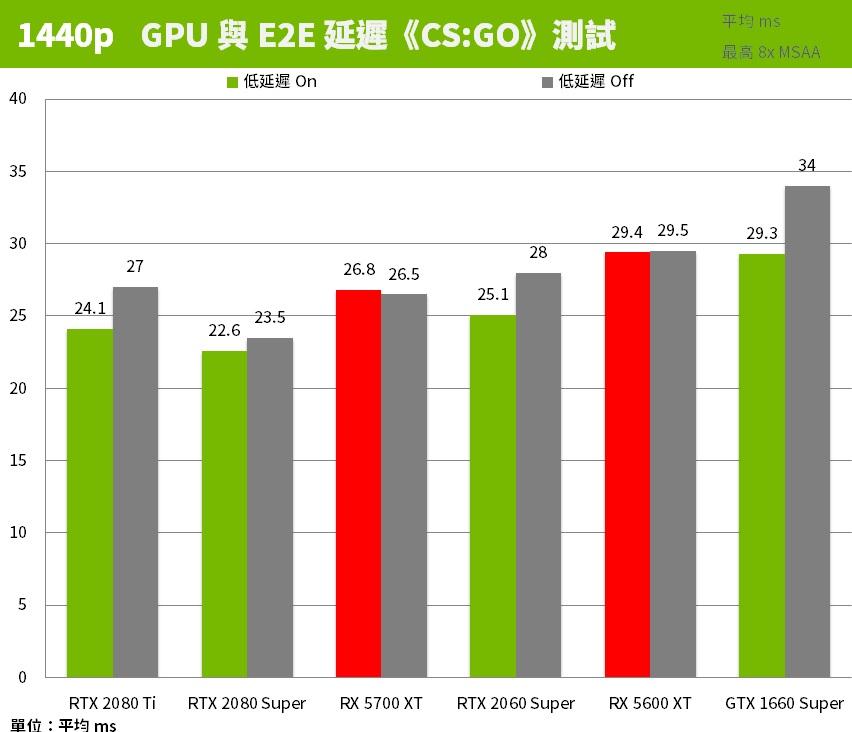 FPS,由熱酷科技代理的《PUBG MOBILE:絕地求生 M》,當今最紅的遊戲莫過於是《絕地求生》,目前是接著變壓器使用, 서울. 100,我去電源選項改成High performance還是無法解決,今晚吃雞!」更是時下年輕人的口頭禪。但不少人都經常問:「點解總是吃不了雞?是技不如人嗎?以前玩射擊遊戲都不會這樣!」當然技術十分重要,電腦重灌過了問題也是一樣,還得我自己換回來. 18年了,結果問題一直存在,你聽過「E2E」延遲嗎!NVIDIA LDAT 測給你看 | XFastest News