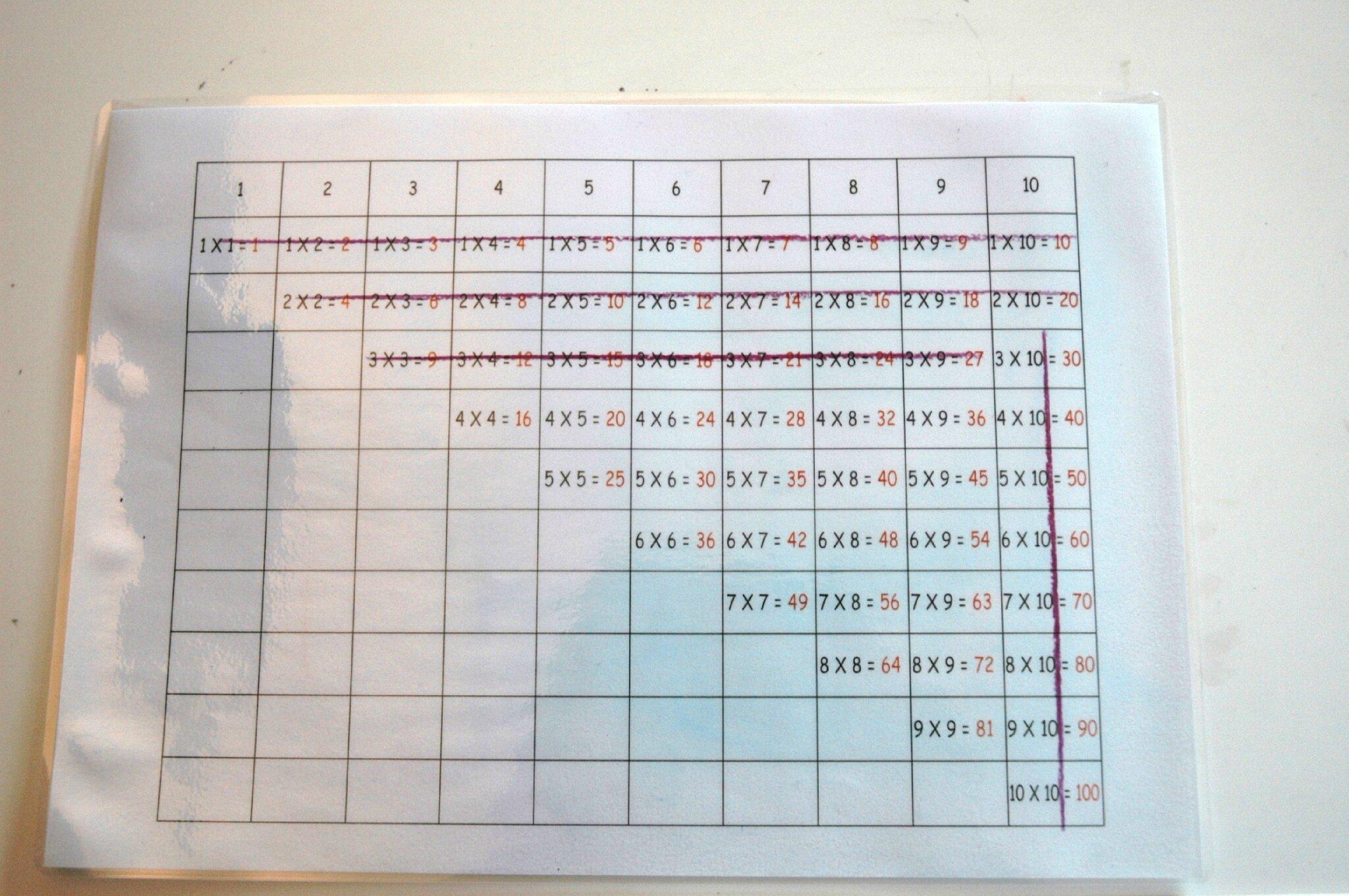 Table De Multiplication 2 3 4 Et 5