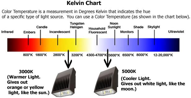 Kelvin color scale light bulbs for Kelvin scale light bulbs
