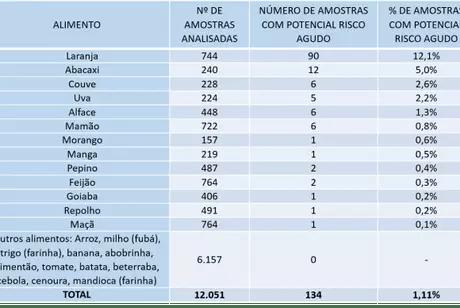Os itens representam mais de 70% dos alimentos de origem vegetal consumidos pela população brasileira, conforme detalhados na tabela
