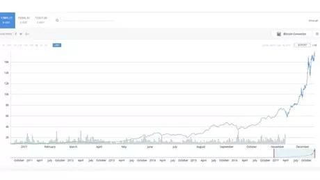 Gráfico mostra valorização do bitcoin apenas no último ano
