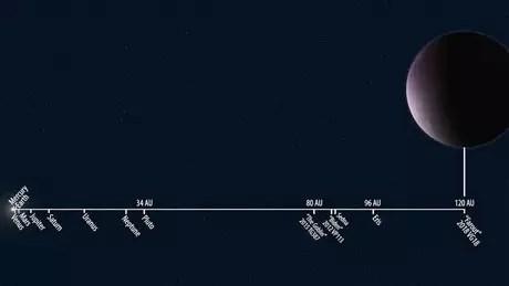 Ilustração divulgada pelo Instituto Carnegie para a Ciência mostra a distância relativa de 2018 VG18 em comparação a outros objetos do Sistema Solar