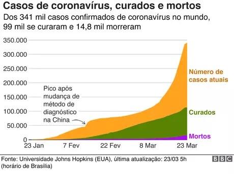 Gráfico sobre casos de coronavírus pelo mundo