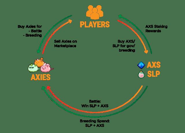 Axie Infinity Economy
