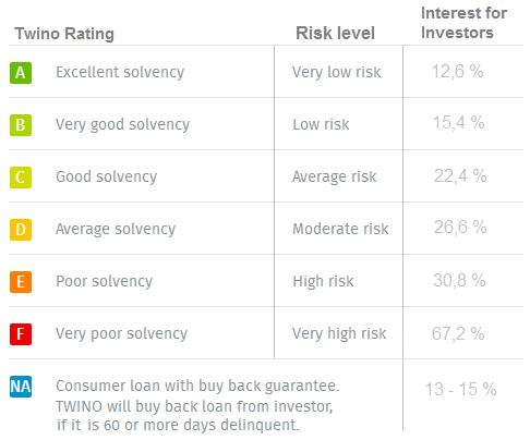 twino-interest-rates