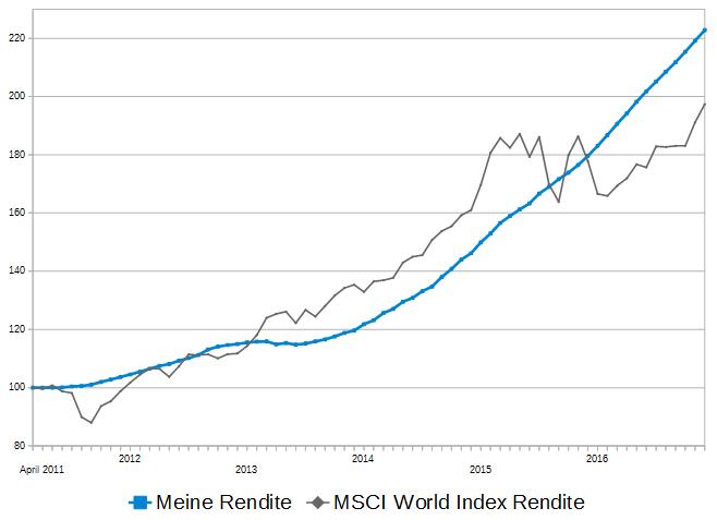 return-comparison-2016-p2p-return-to-msci-world