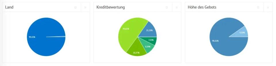 Bondora Statistik