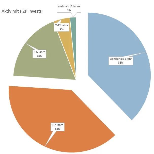 P2P Umfrage Erfahrungslevel mit P2P am Start seit