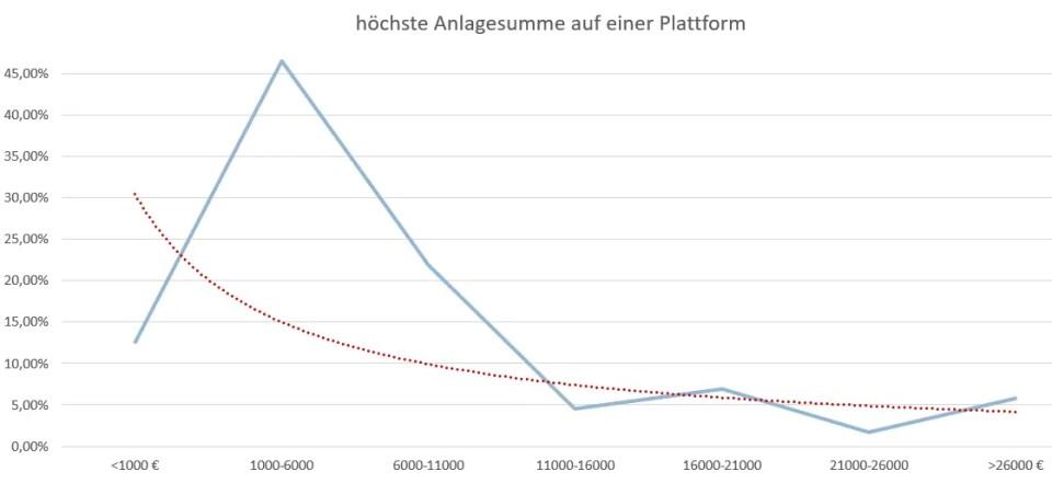 P2P Umfrage Investitionshöhe auf einer Plattform