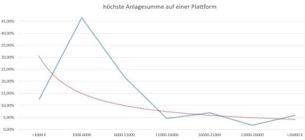 P2P Umfrage Kurve von deine höchste Einlage in einer einzigen P2P-Plattform (die gesamte Summe in einer Plattform)?