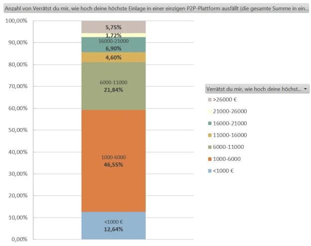 P2P Umfrage deine höchste Einlage in einer einzigen P2P-Plattform (die gesamte Summe in einer Plattform)?