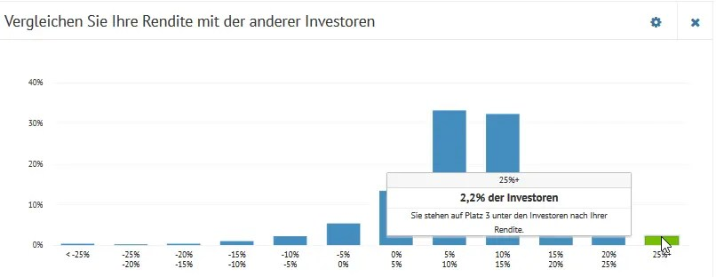 Bondora Ranking Platz 3 unter allen Investoren!