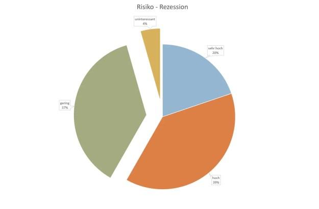P2P Umfrageauswertung - Das Risiko durch eine Rezession