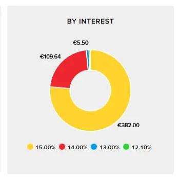 Viventor Zinssätze in meinem Portfolio