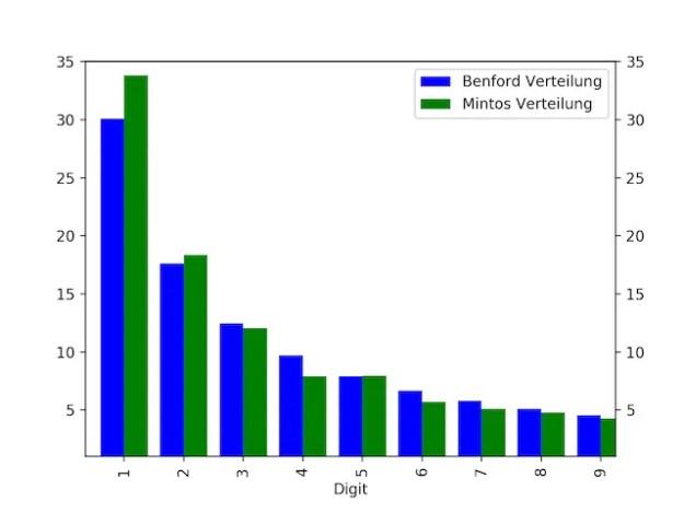 Die Benford Analyse des Mintos Portfolios