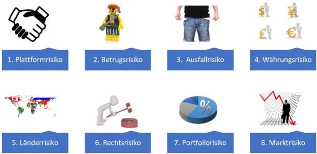 Acht Risikokategorien bei P2P-Krediten