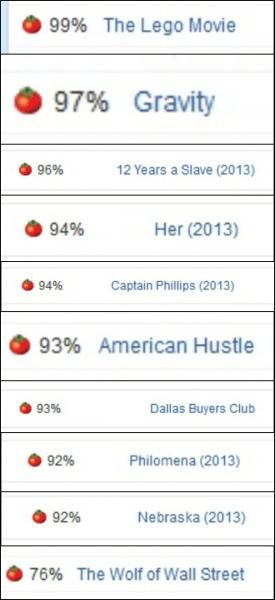 Lego-filmen på 99%, med årets Beste film-nominasjonar i ei rekkje under. (Foto: Skjermdump frå Rotten Tomatoes)