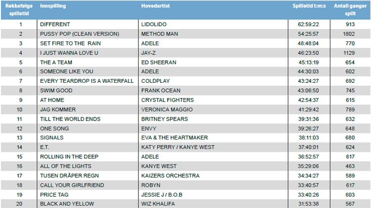20 mest spilte låtene i P3 i 2011. Kilde: Gramo.