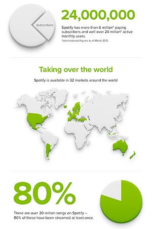 Spotify laget en infografikk til sitt jubileum der de blant annet innrømer at 20 prosent av låtene i tjenesten aldri er blitt spilt av. Foto: Skjermdump.