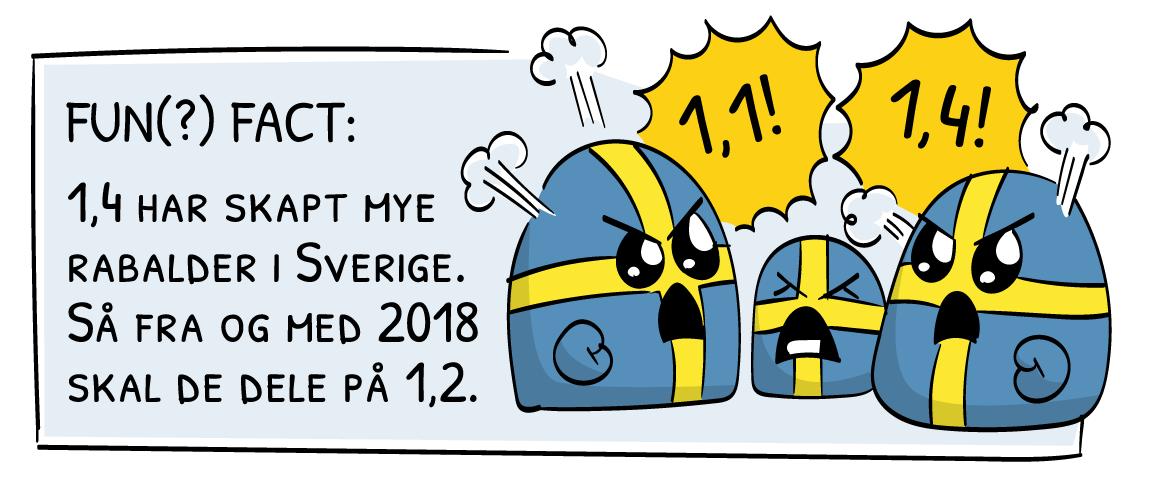 Fun Fact: 1,4 har skapt mye rabalder i Sverige. Så fra og med 2018 skal de dele på 1,2.