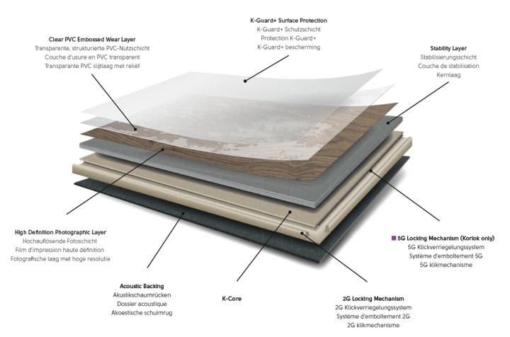Designflooring rigid core Aufbau Palio Core Korlok