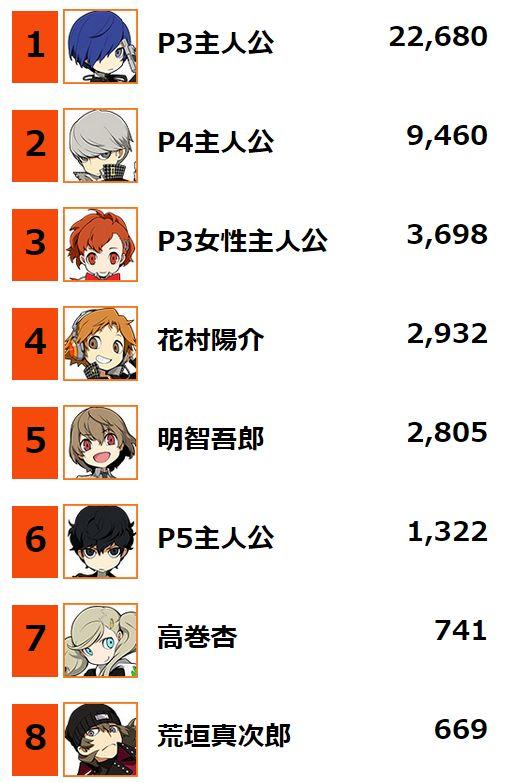 公式でキャラ人気投票が!→キタロー、荒ハム強し!!