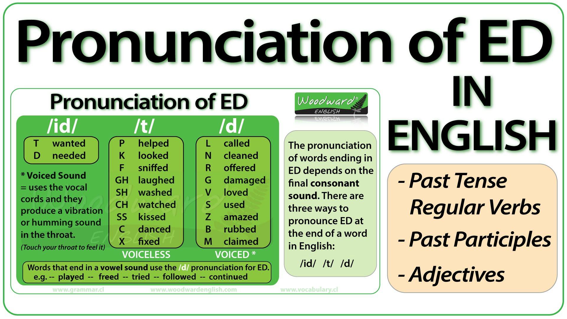 Ed Pronunciation
