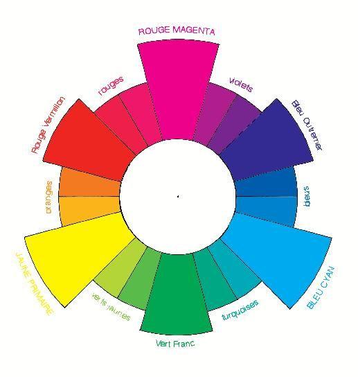 le melange des couleurs celtik batik