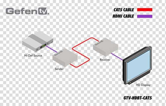 wiring diagram vga connector rca connector hdmi gtv
