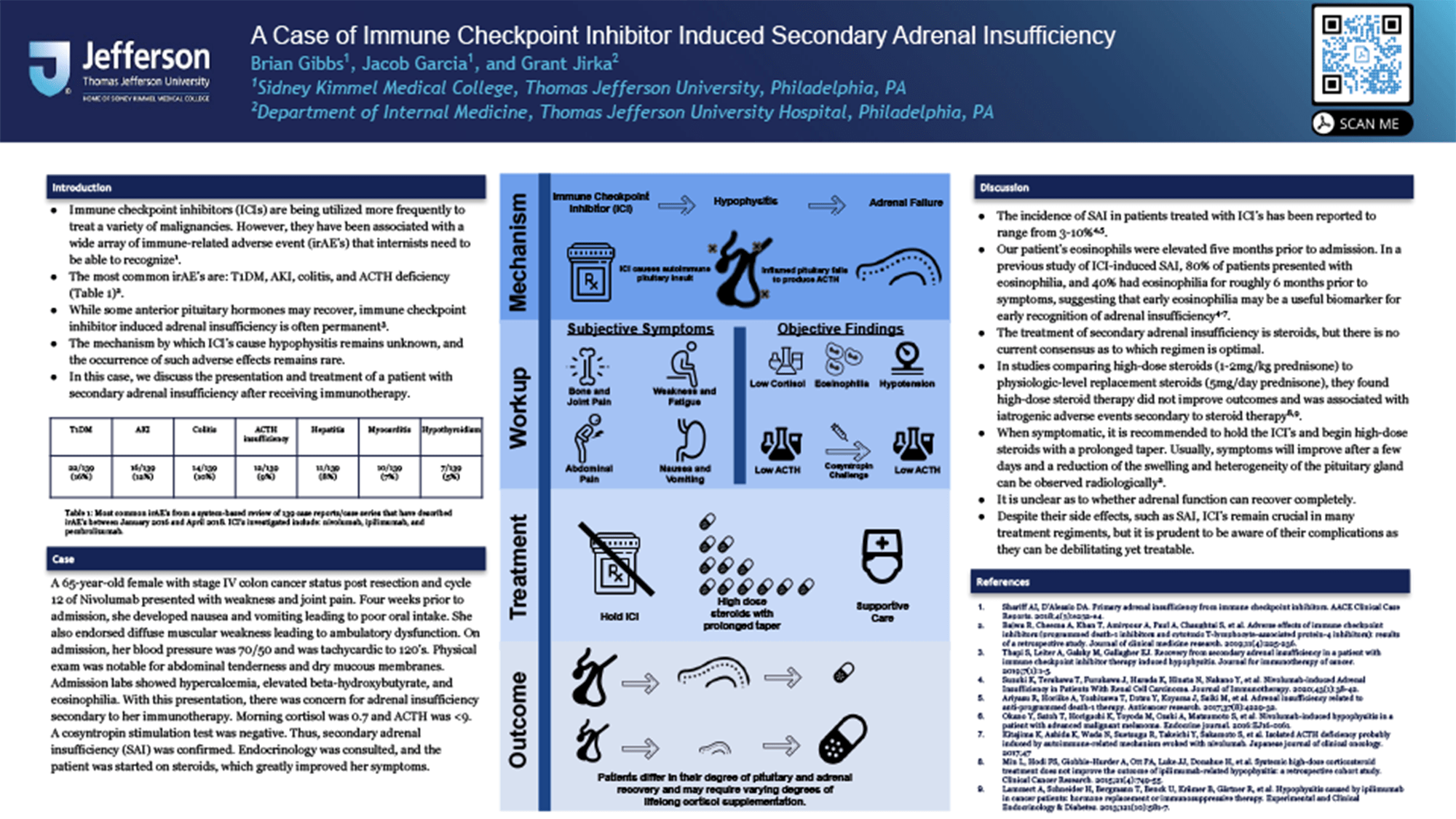 PAS-96 - Brian Gibbs - PAS-A-Case-Of-Immune_Checkpoint-Inhibitor-Induced-Secondary-Adrenal-Insufficiency