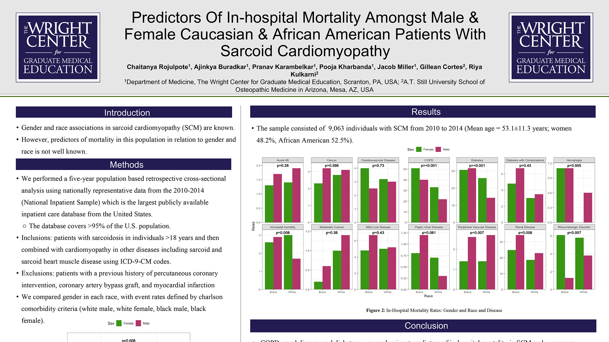 Chaitanya Rojulpote - PAE-157-Predictors-Of-In-Hospital-Mortality-Amongst-Male-&-Female-Caucasian-&-African-American-Patients-With-Sarcoid-Cardiomyopathy