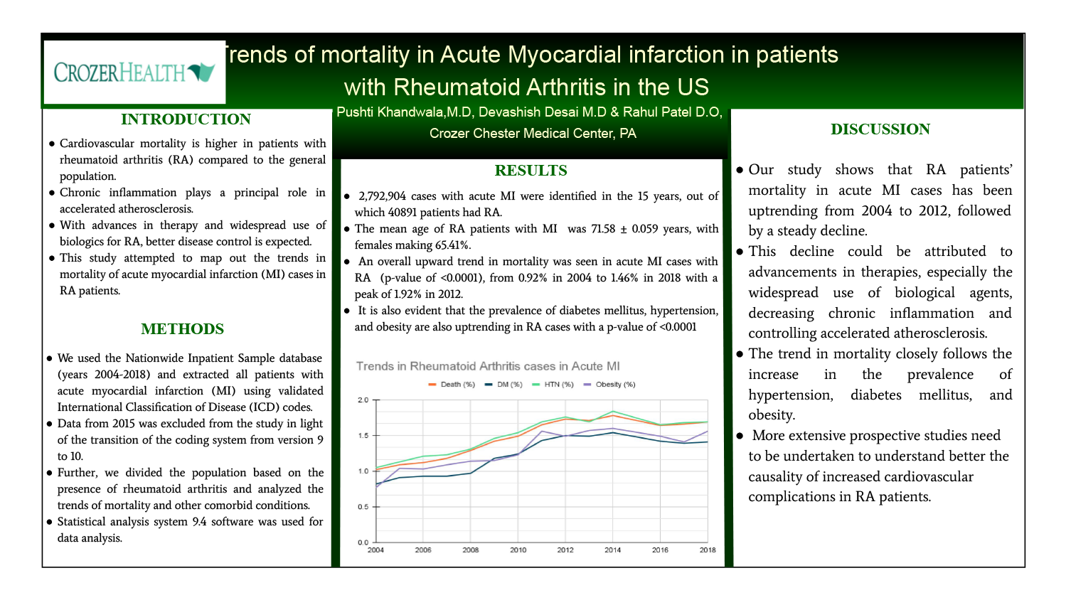 Pushti Khandwala - PAS-81-Trends-of-mortality-in-Acute-Myocardial-Infarction-in-patients-with-Rheumatoid-Arthritis-in-the-US