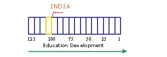 Education Graph