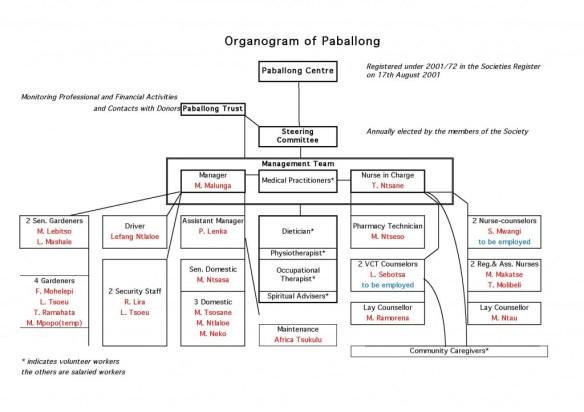 Paballong Trust Nederland