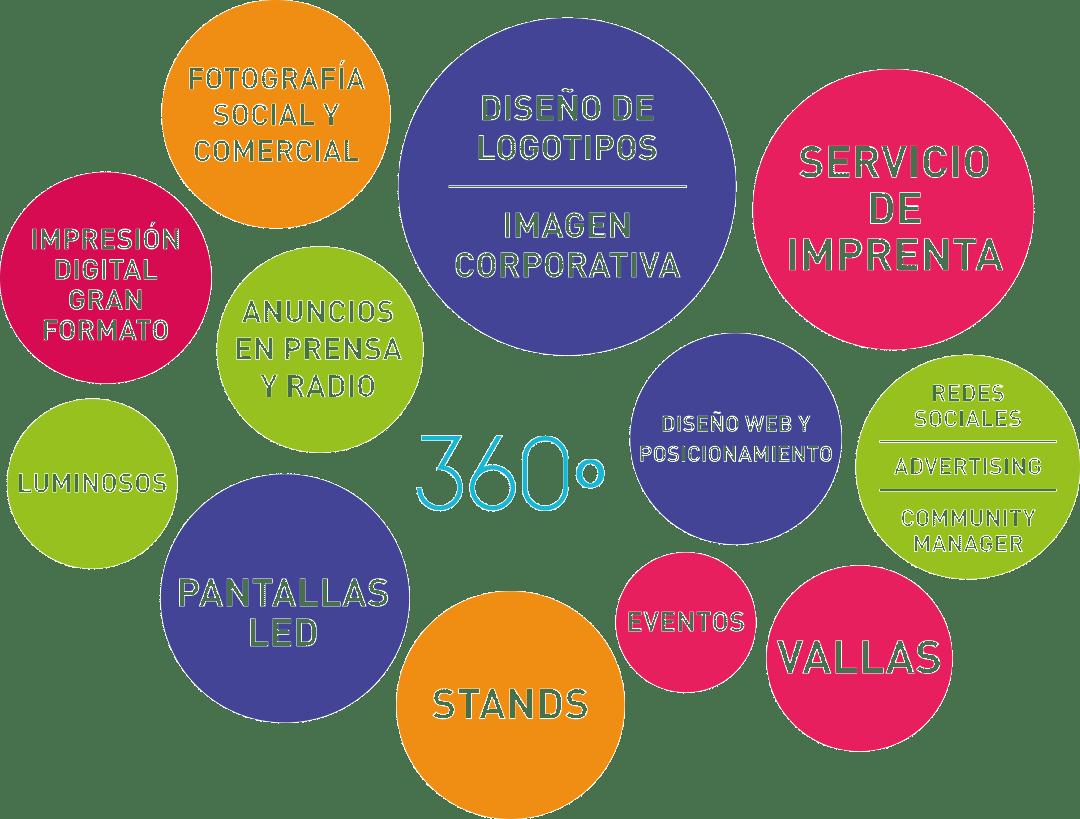 Publicidad 360º