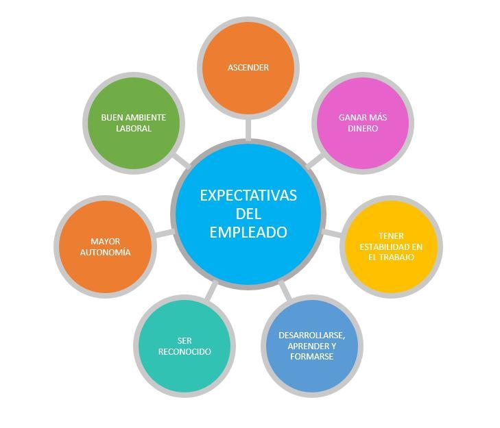 Expectativas del empleado. El Jefe Tóxico y la gestión del talento.