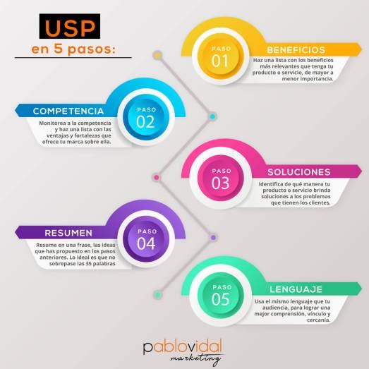 USP en 5 pasos