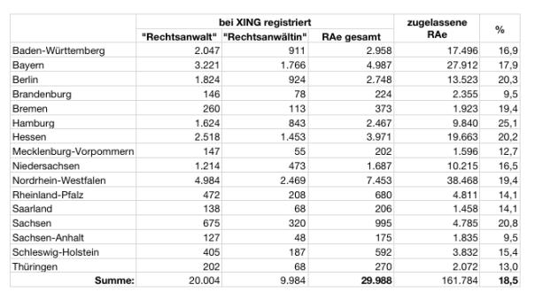 Statistik-Rechtsanwaelte-XING-ralfzosel.de_