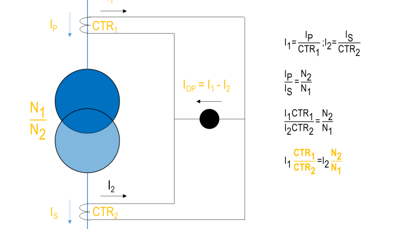 Transformer Differential Protection: Application Example