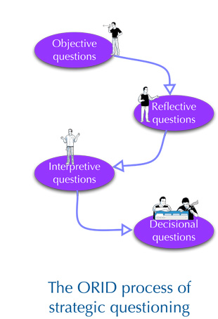 ORID - strategic questioning that gets you to a decision - PacificEdge