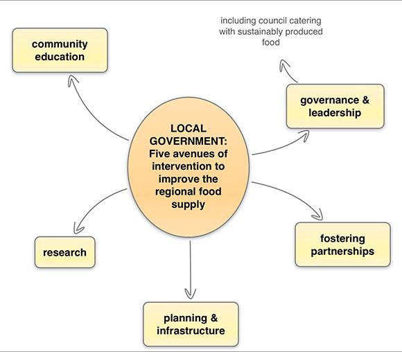local-govt